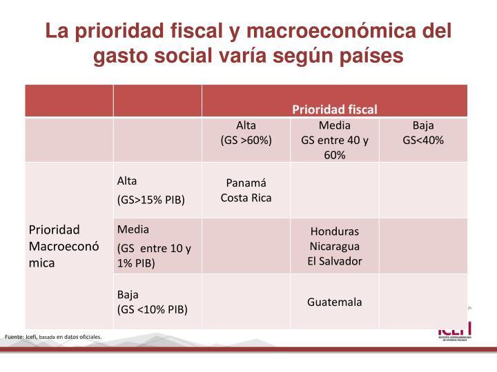 La prioridad fiscal y macroeconómica del gasto social varía según países