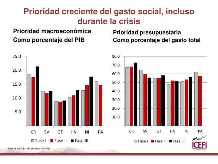 Prioridad creciente del gasto social, incluso durante la crisis
