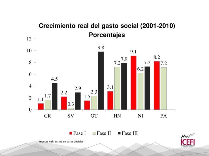 Crecimiento real del gasto social (2001-2010)