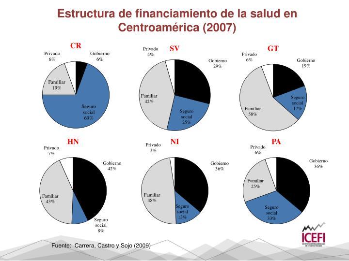 Estructura de financiamiento de la salud en Centroamérica (2007)