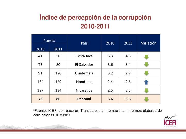 Índice de percepción de la corrupción