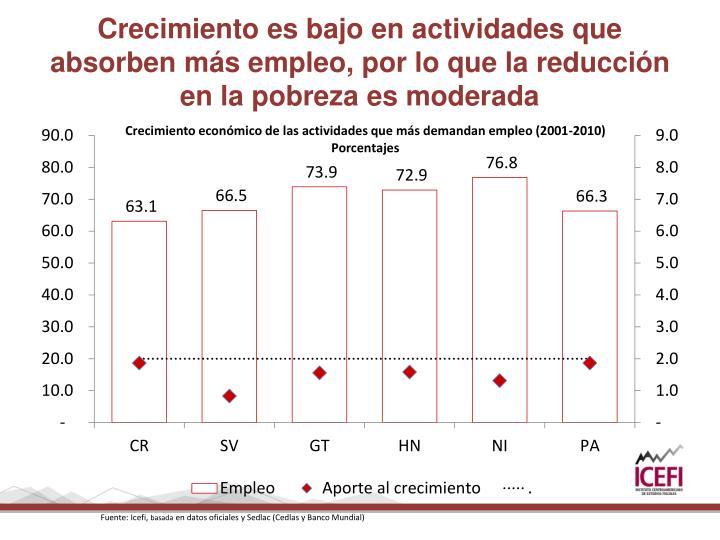 Crecimiento es bajo en actividades que absorben más empleo, por lo que la reducción en la pobreza es moderada