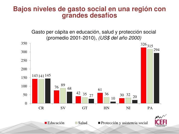Bajos niveles de gasto social en una región