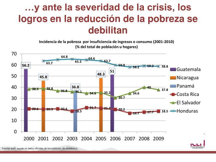 …y ante la severidad de la crisis, los logros en la reducción de la pobreza se debilitan