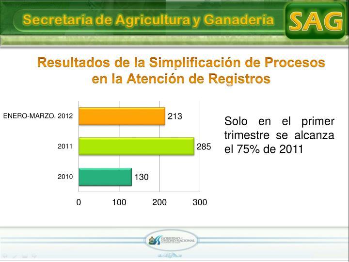 Resultados de la Simplificación de Procesos en la Atención de Registros