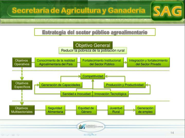 Estrategia del sector público agroalimentario