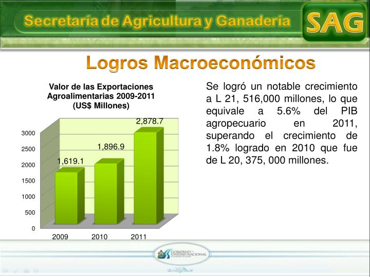 Logros Macroeconómicos