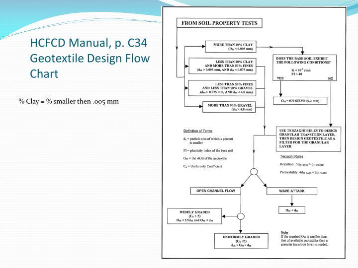 HCFCD Manual, p. C34