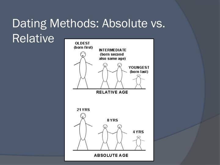 Dating Methods: Absolute vs. Relative