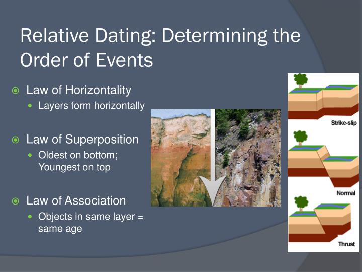 Relative Dating: Determining the Order of Events