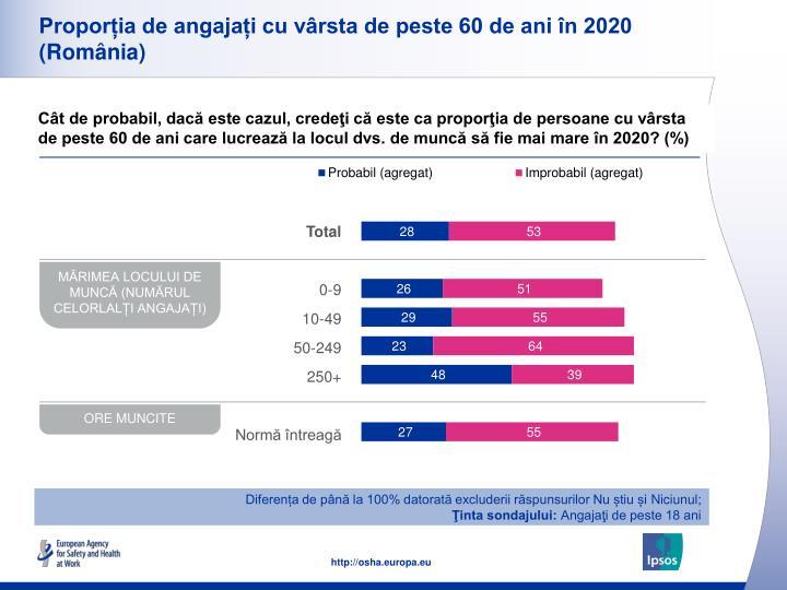 Proporția de angajați cu vârsta de peste 60 de ani în 2020 (România)