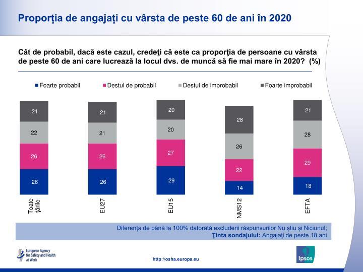 Proporția de angajați cu vârsta de peste 60 de ani în 2020