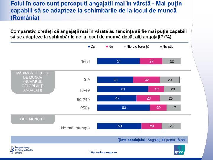 Felul în care sunt percepuți angajații mai în vârstă - Mai puţin capabili să se adapteze la schimbările de la locul de muncă (România)