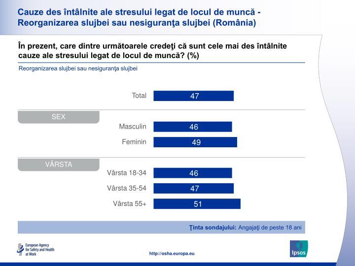 Cauze des întâlnite ale stresului legat de locul de muncă - Reorganizarea slujbei sau nesiguranţa slujbei (România)