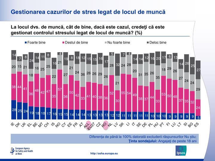 Gestionarea cazurilor de stres legat de locul de muncă