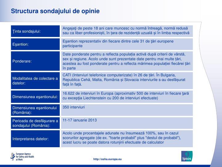 Structura sondajului de opinie