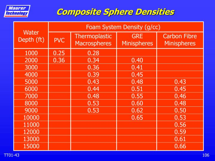 Composite Sphere Densities