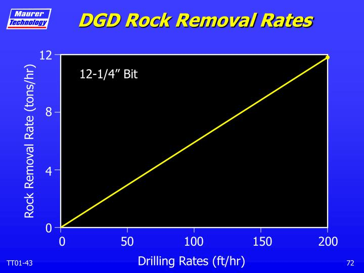 DGD Rock Removal Rates