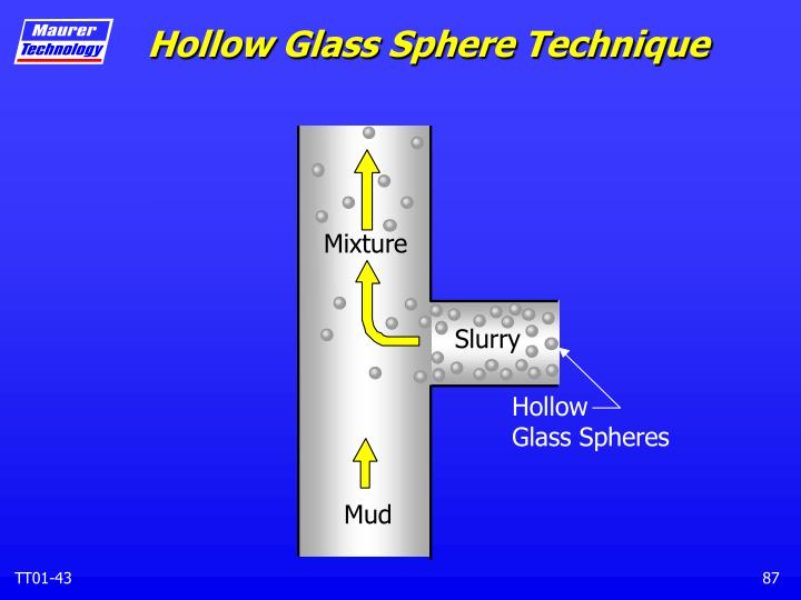Hollow Glass Sphere Technique