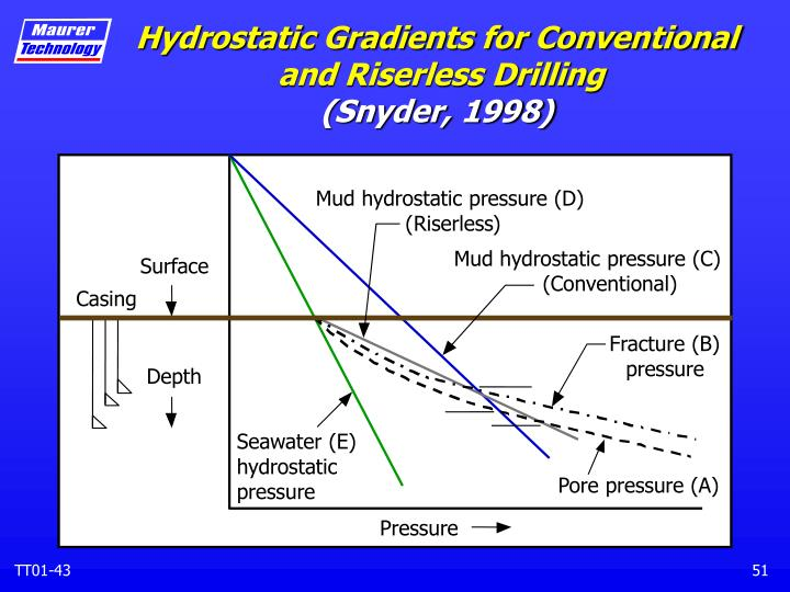 Hydrostatic Gradients for Conventional