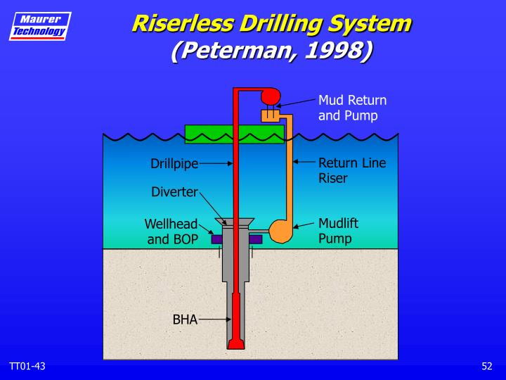 Riserless Drilling System