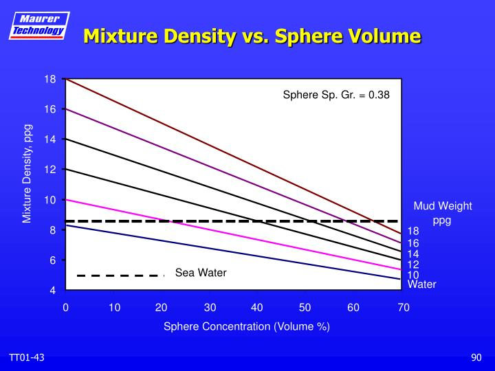 Mixture Density vs. Sphere Volume