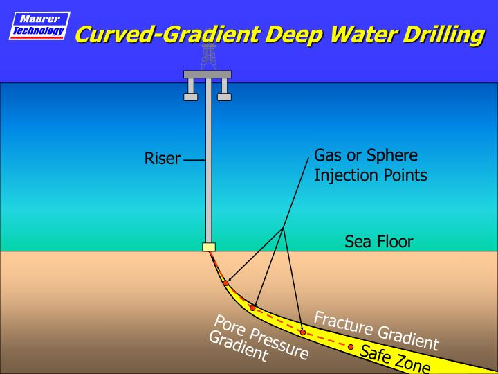 Curved-Gradient Deep Water Drilling
