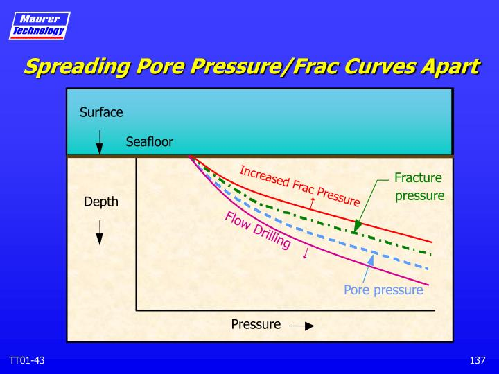 Spreading Pore Pressure/Frac Curves Apart