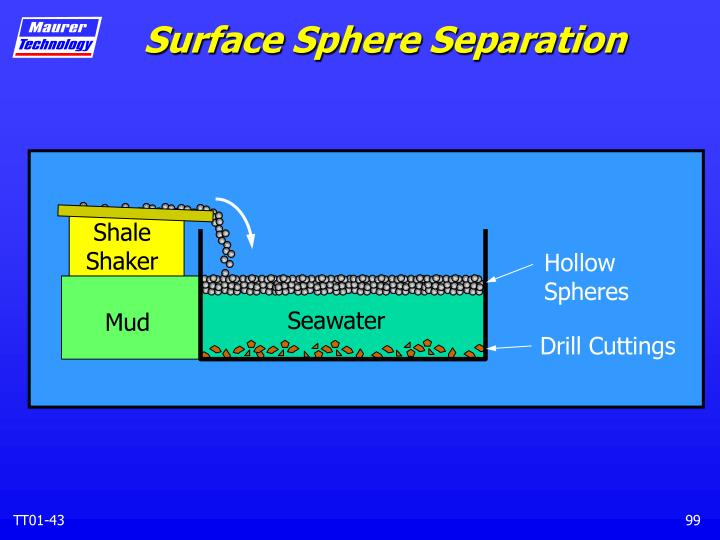 Surface Sphere Separation