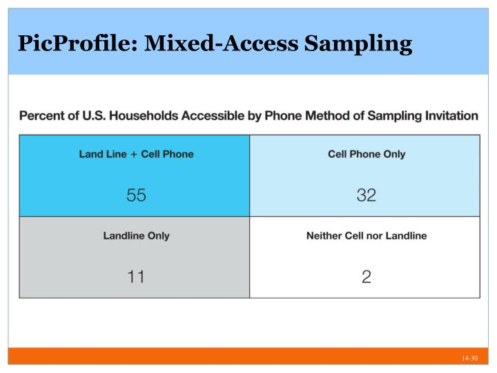 PicProfile: Mixed-Access Sampling