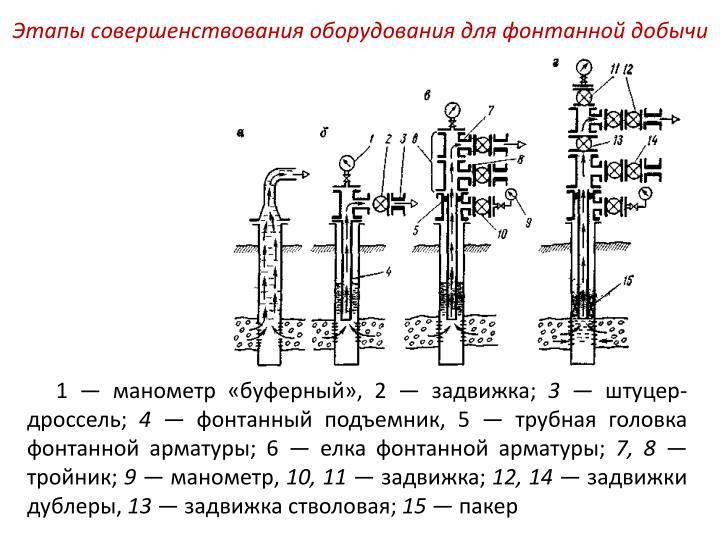 Этапы совершенствования оборудования для фонтанной добычи
