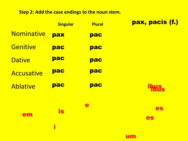 Step 2: Add the case endings to the noun stem.