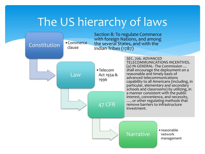 The US hierarchy of laws
