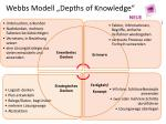 webbs modell depths of knowledge
