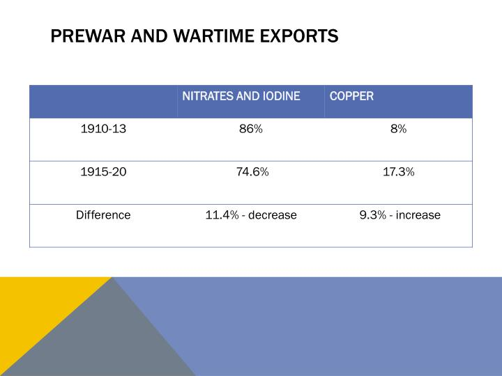 PREWAR AND WARTIME EXPORTS