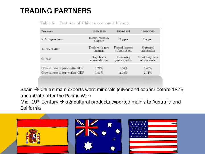 Trading partners