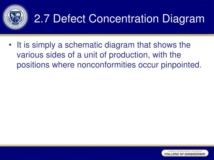 2.7 Defect Concentration Diagram