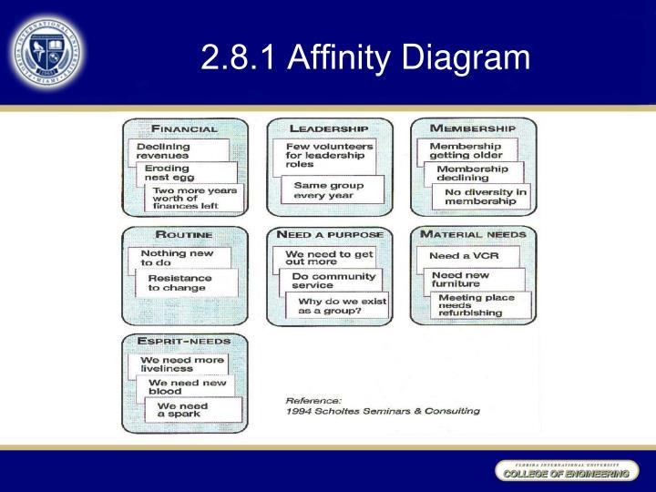 2.8.1 Affinity