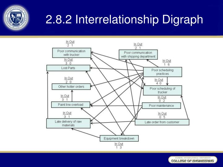 2.8.2 Interrelationship