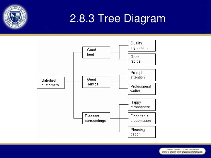 2.8.3 Tree