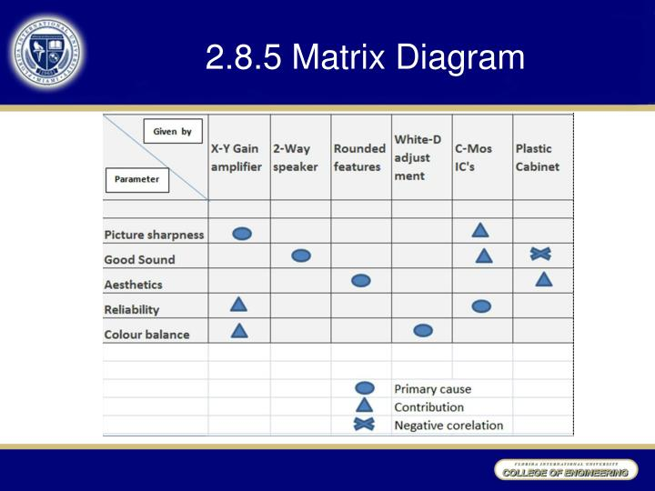 2.8.5 Matrix Diagram