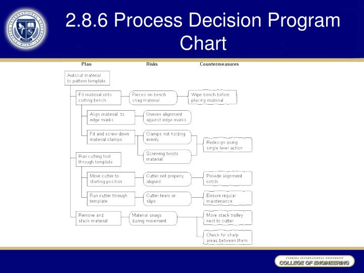 2.8.6 Process Decision Program Chart