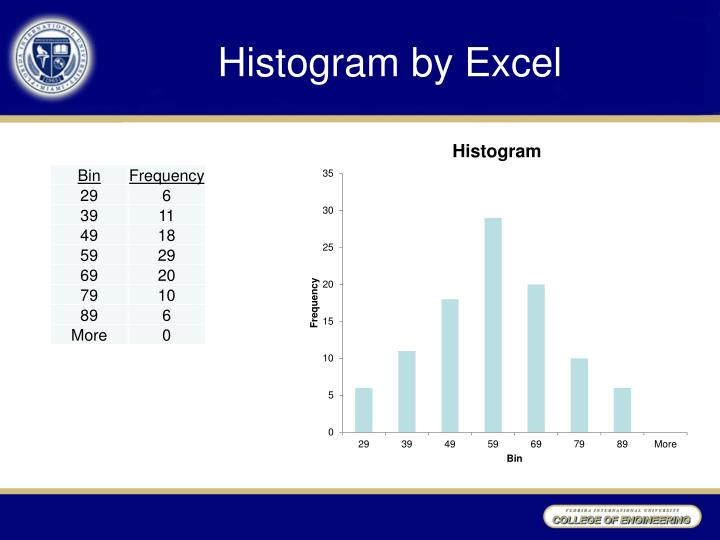 Histogram by Excel