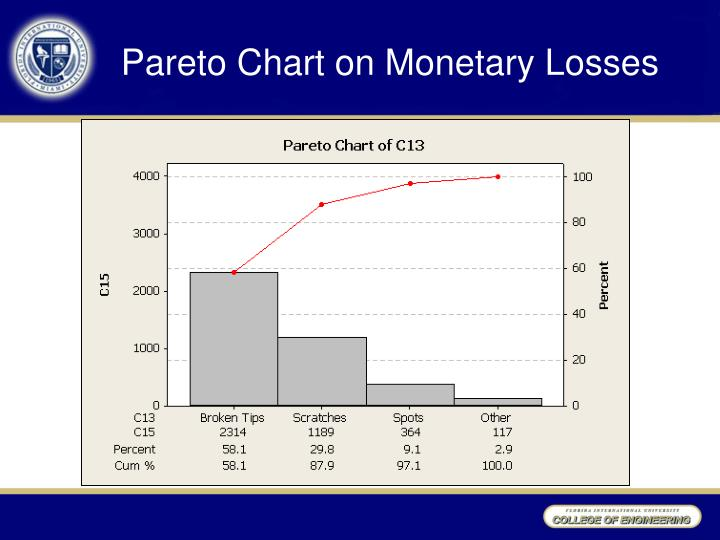 Pareto Chart on Monetary Losses