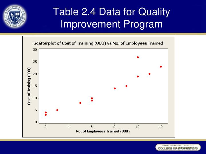 Table 2.4 Data for Quality Improvement Program
