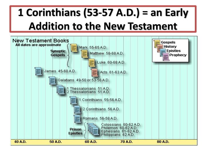 1 Corinthians (53-57 A.D.) = an Early Addition to the New Testament