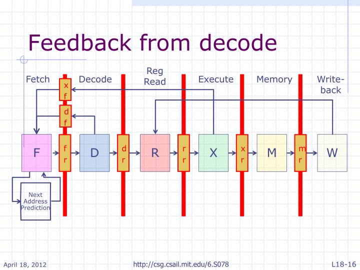 Feedback from decode