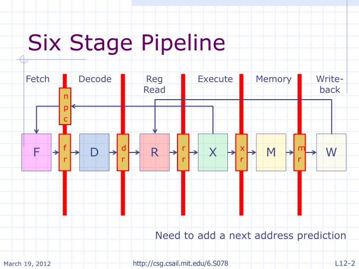 Six Stage Pipeline