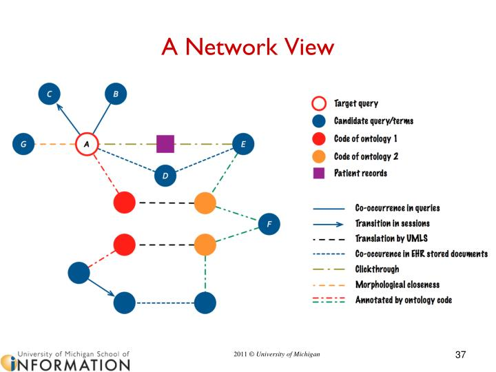 A Network View
