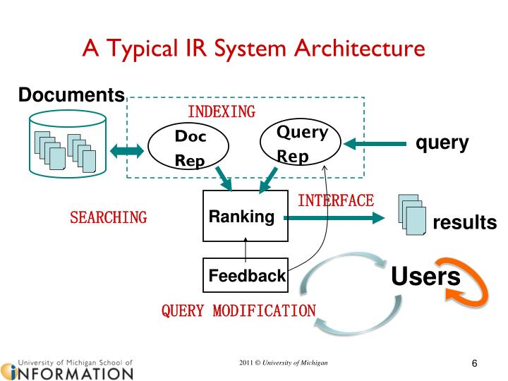 A Typical IR System Architecture
